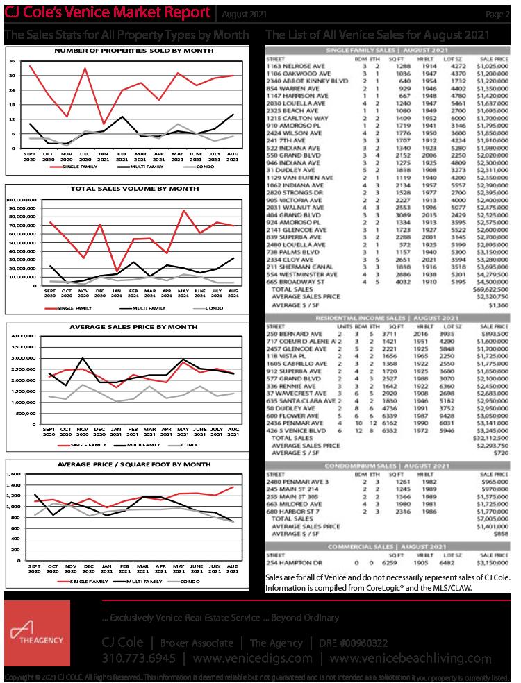 August 2021 Venice Market Report Pg 2