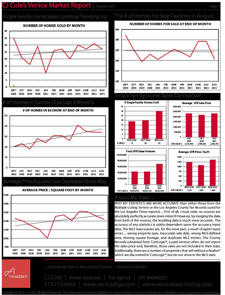 August 2021 Venice Market Report Pg 3