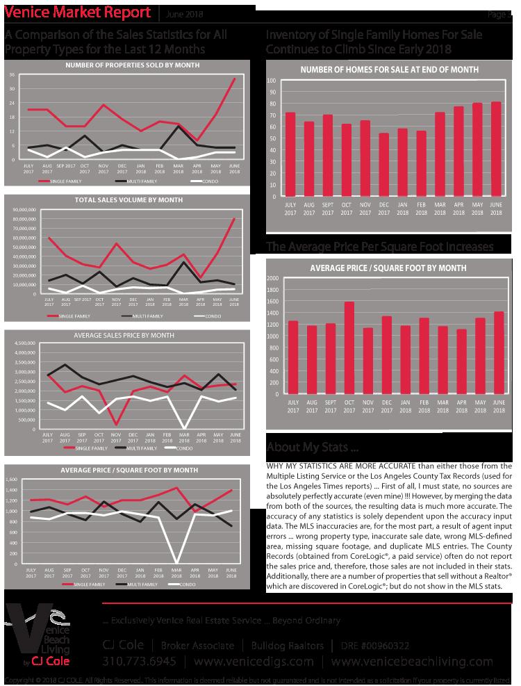 June 2018 Venice Market Report Page 3