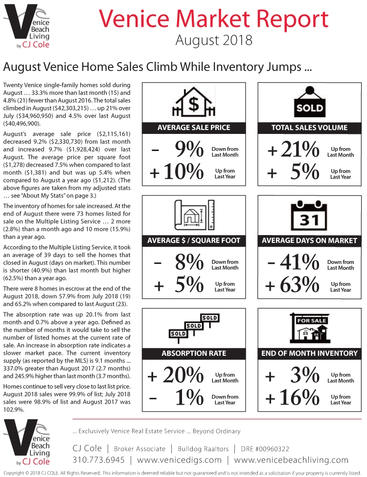 August 2018 Venice Market Report Page 1