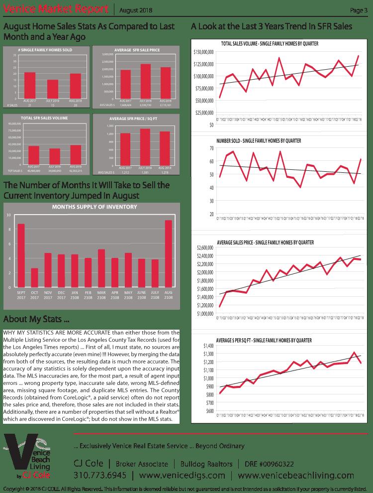 August 2018 Venice Market Report Page 3