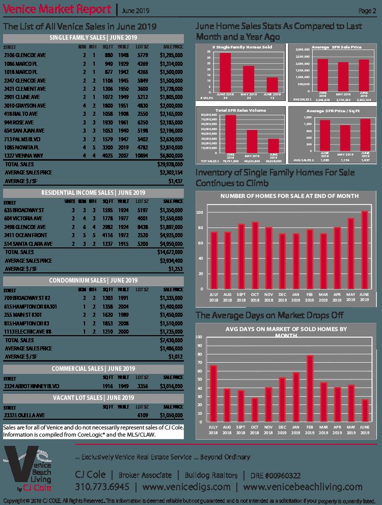 June 2019 Venice Market Report Pg 2