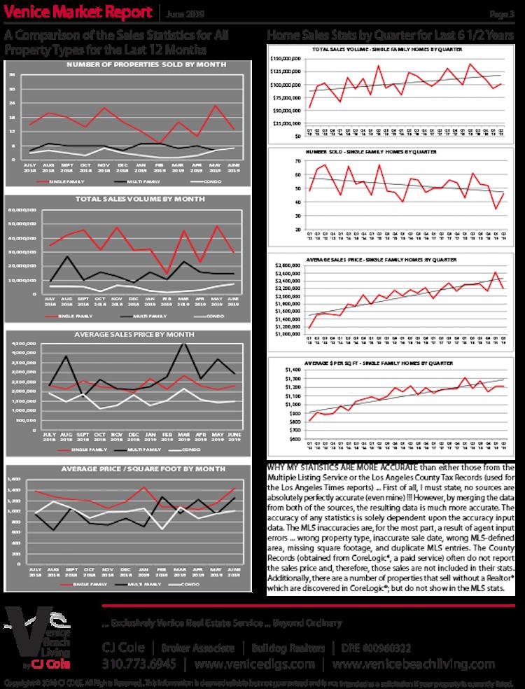 July 019 Venice Market Report