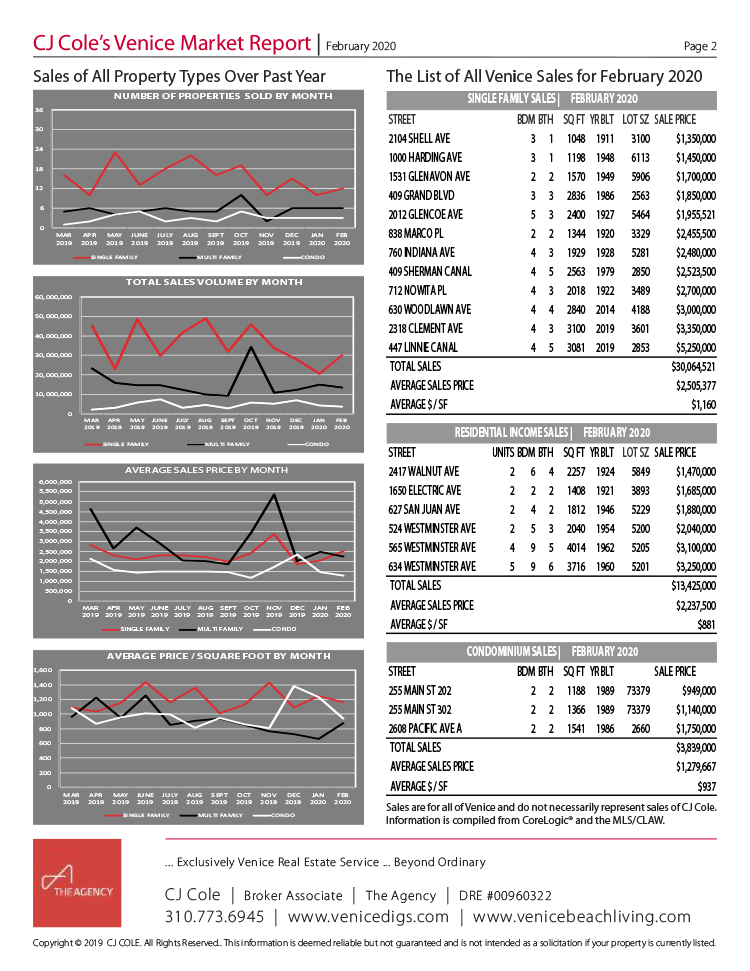 February 2020 Venice Market Report Pg 2