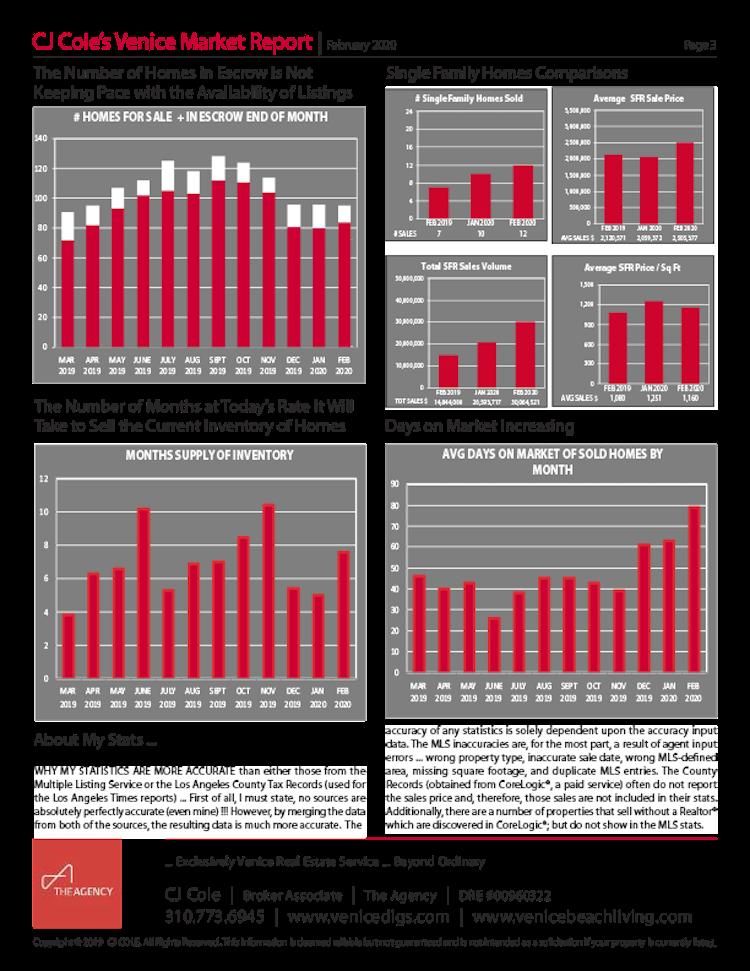 February 2020 Venice Market Report Pg 3