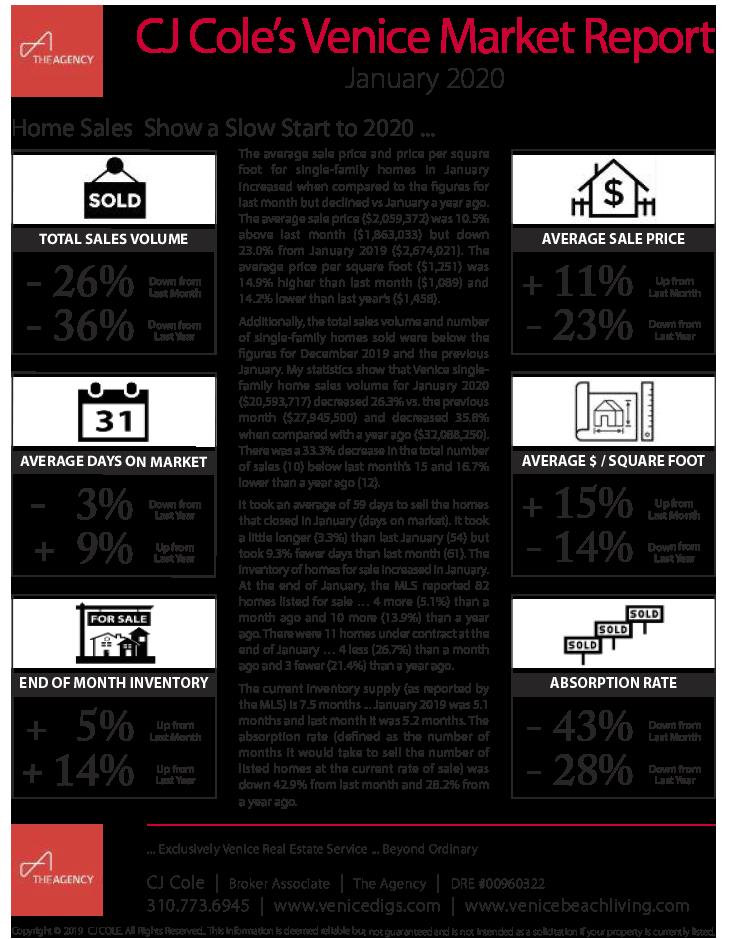 January 2020 Venice Market Report Pg 1