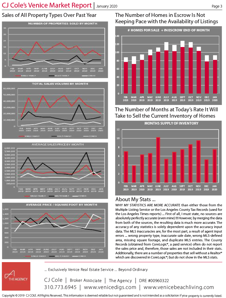 January 2020 Venice Market Report Pg 3