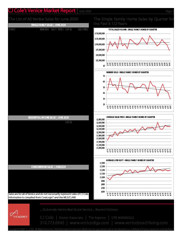 June 2020 Venice Market Report Pg 2