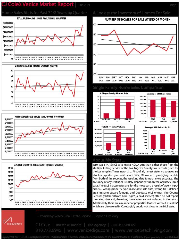 June 2021 Venice Market Report Pg 3