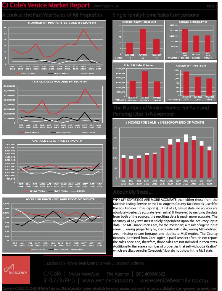 November 2020 Venice Market Report Pg 3